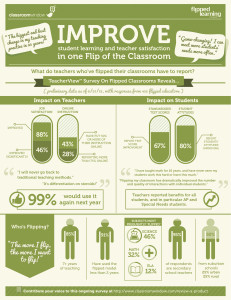 flipclass infographic